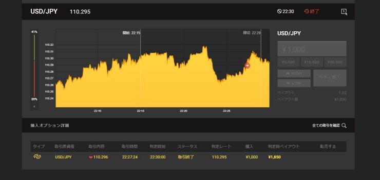 USD/JPY15分取引結果