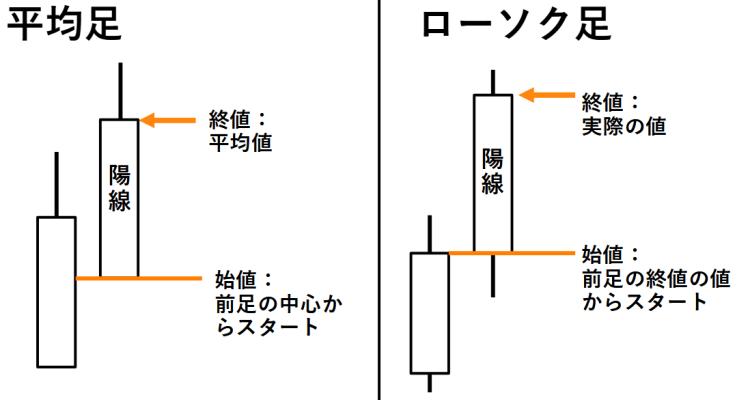 平均足とローソク足の表示の違い