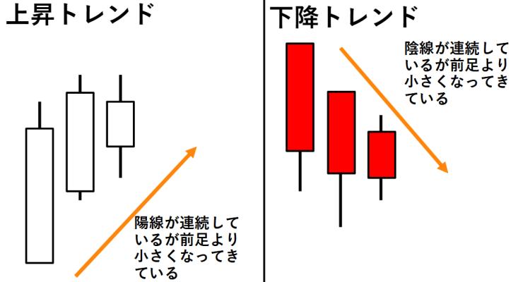平均足実体説明(弱い)